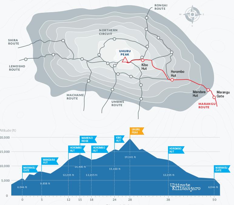Image: Ultimate Kilimanjaro